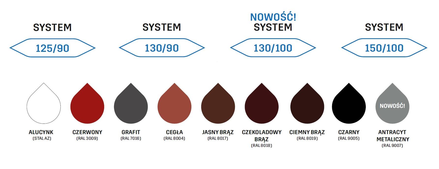 Kolory Systemów Rynnowych Stal KROP